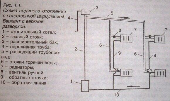 Одновременный полив и водоснабжение в доме